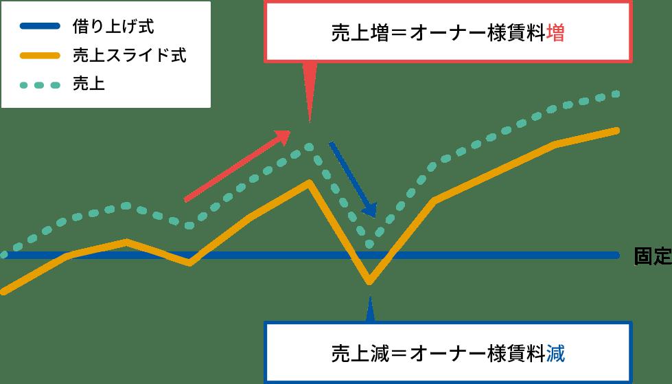 分配金のグラフ